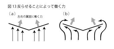 凧の原理13