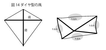 凧の原理14