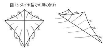 凧の原理15