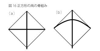 凧の原理16
