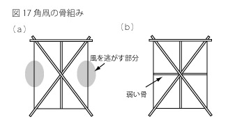 凧の原理17