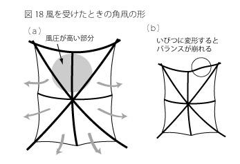 凧の原理18