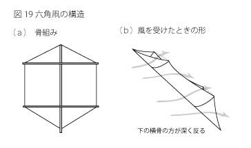 凧の原理19