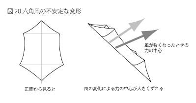 不安定な六角凧の変形
