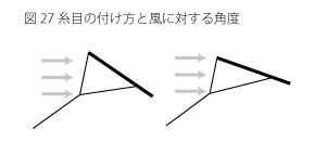 糸目と凧の角度