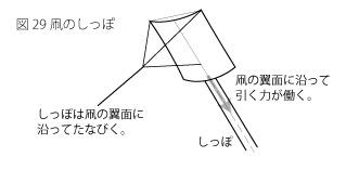 凧のしっぽ