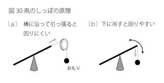 凧のしっぽの原理