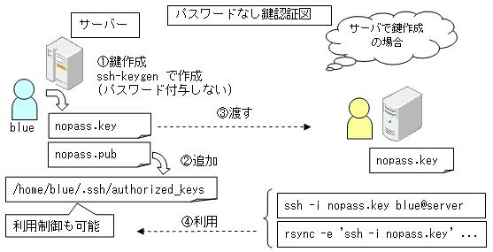 authorized_keys rsyncをパスワードなしで