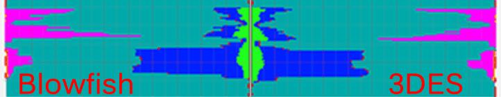 blowfish 3DES rsync