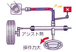 パワー・ステアリング用油圧ホース