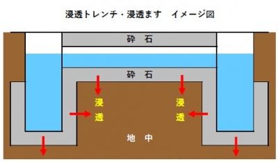 浸透ます 浸透トレンチ イメージ図