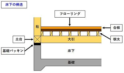 床下 基礎 土台 大引 根太 合板 フローリング
