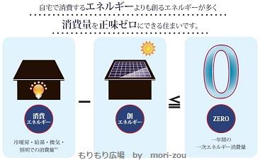 ZEHイメージネットゼロエネルギーハウスイメージもりそうもりもり広場.jpg