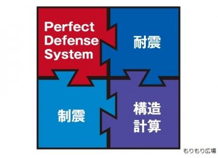 <耐震性能関連>PDSlogo-もりぞうのパーフェクトディフェンスシステム.jpg