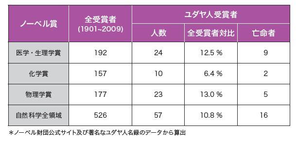 ユダヤ人ノーベル賞統計1.JPG