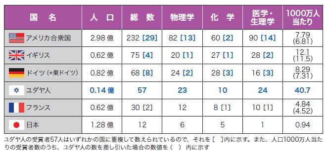 ユダヤ人ノーベル賞統計2.JPG