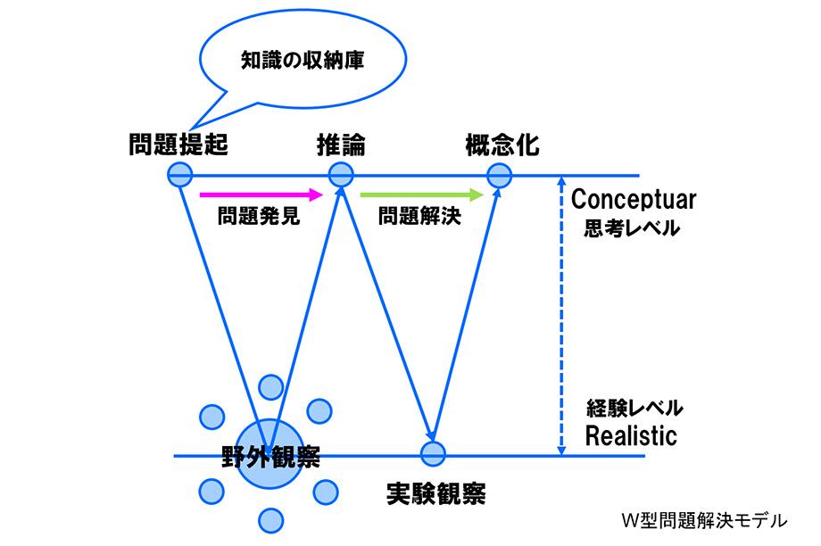 W型問題解決モデル.jpg
