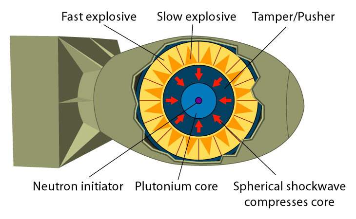 爆縮型原爆