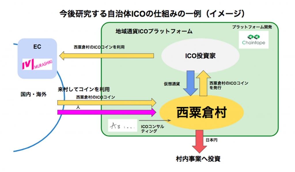 西赤倉村ICO