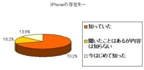 IPhone市場リサーチ
