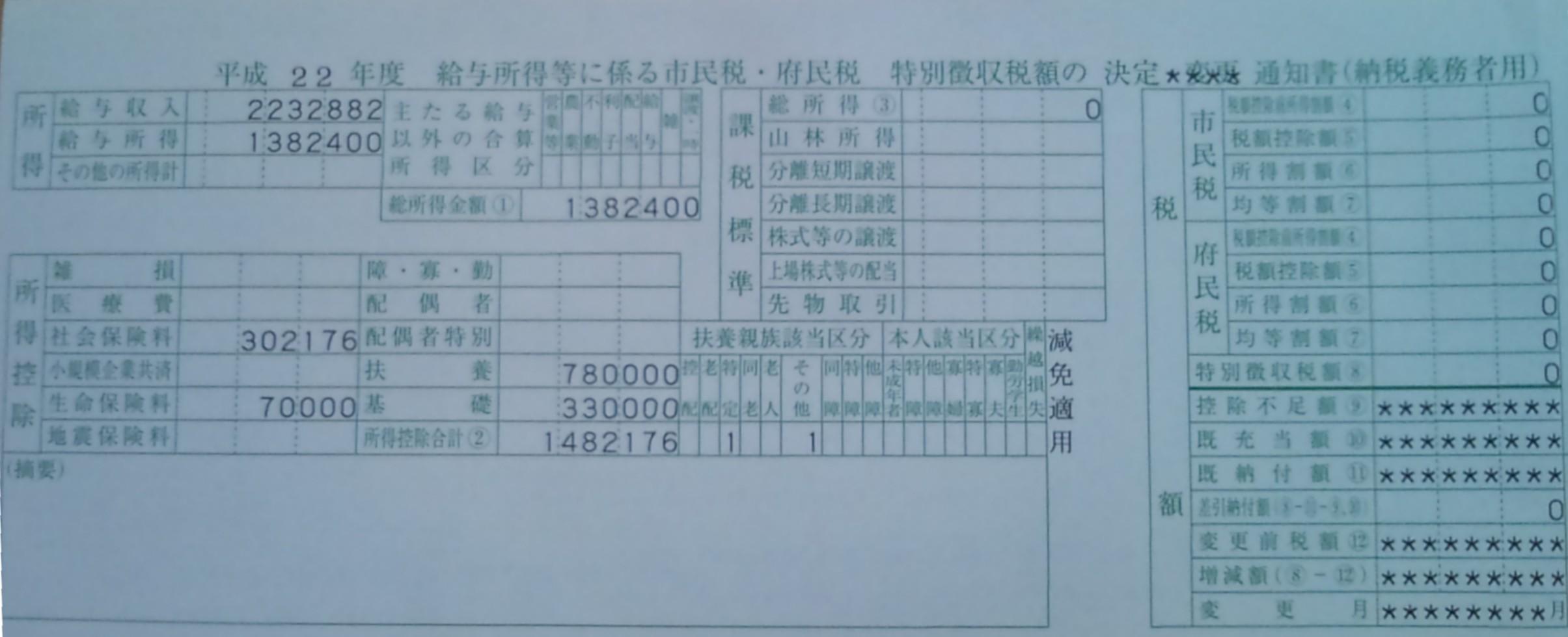 H22年度住民税額