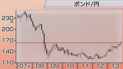 ポンド 円 60 英ポンド/円(GBPJPY)|為替レート・チャート|みんかぶ FX/為替