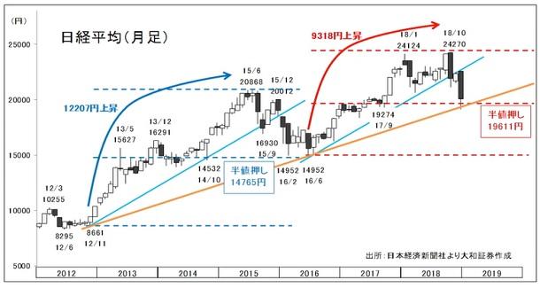 株価 日経 見通し 平均