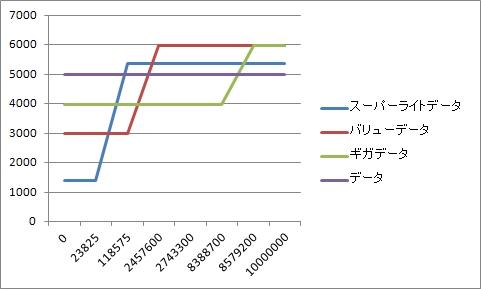 EMOBILEの2ねんM比較