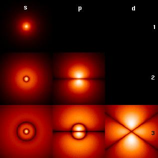 水素原子核を回る電子の波動関数