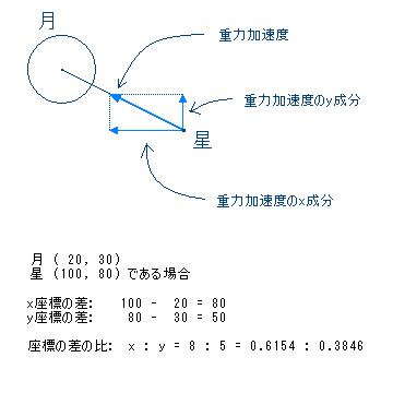 重力加速度の成分分割