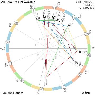 20170328牡羊座の新月