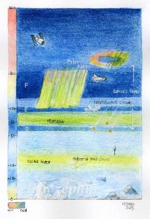 大気構造図 水彩 atelier*zephyr