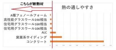 熱の通しやすさのグラフ.jpg