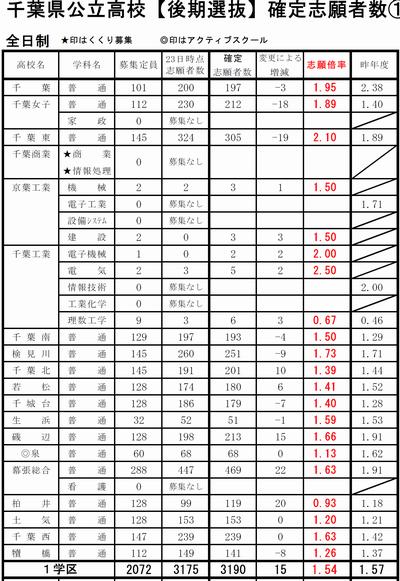 入試 千葉 2021 公立 高校 倍率 県