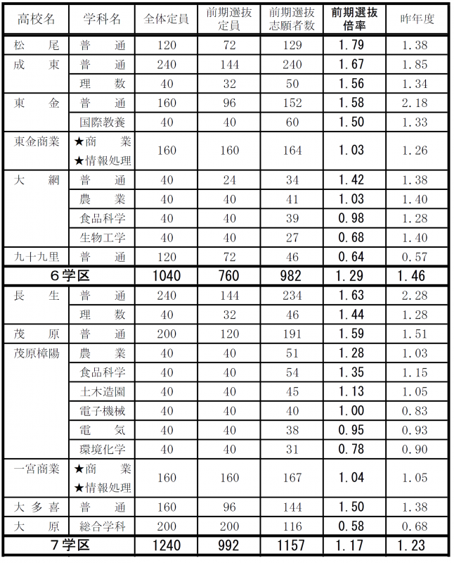 千葉 県 公立 高校 入試 2021 倍率 千葉 日報