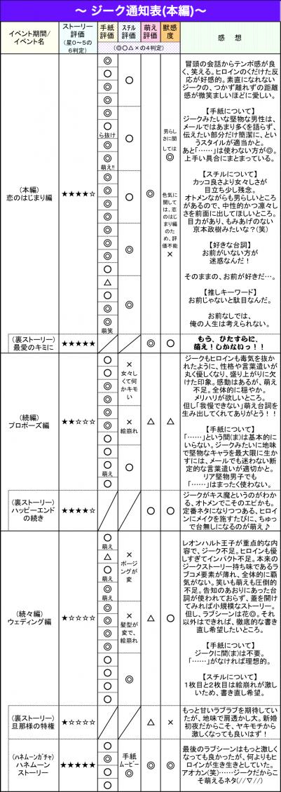 ジーク通知表(本編)