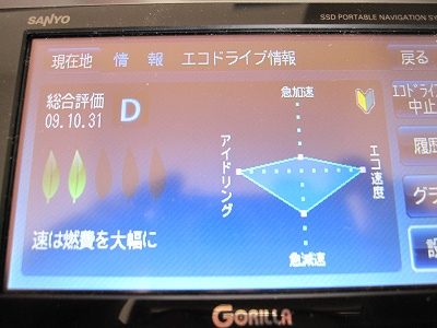 エコドライブ情報