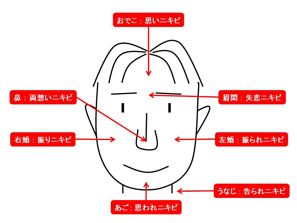 ニキビ 占い 顎