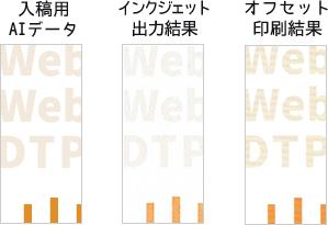 DTPデータを「画面で確認した場合」と「プリンターで出力した結果」と「実際に印刷した結果」の色味の差異