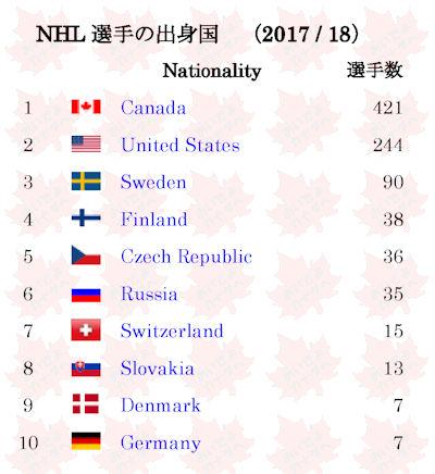 NHL 国による選手数