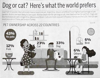 世界のペット事情