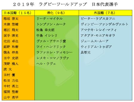 ラグビーワールドカップ 日本代表選手