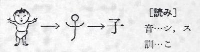『子』の語源は象形文字