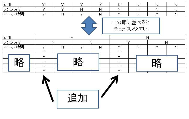 デシジョンテーブル記事図1