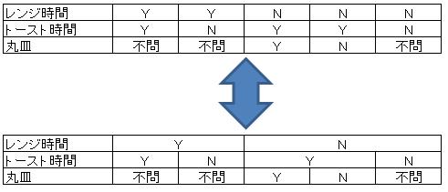 デシジョンテーブル記事図0.5