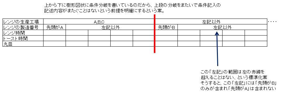 デシジョンテーブル記事図7