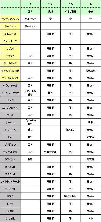 パンフレベル香盤表(作成済)