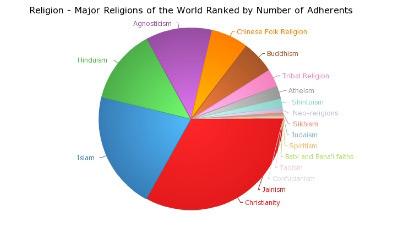 世界の宗教信者数円グラフ | YOUCONET