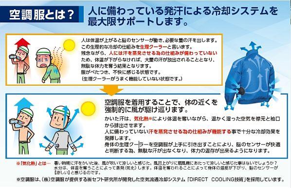 空調服の説明