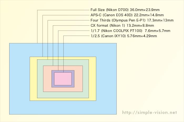 センサーサイズ表